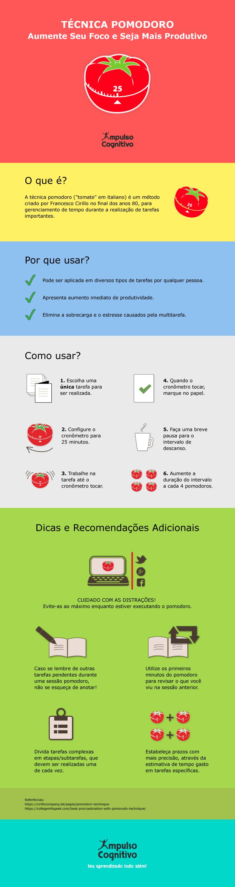 Infográfico: Técnica Pomodoro