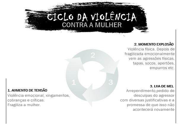 Infográfico sobre o Clico da Violência Contra a Mulher