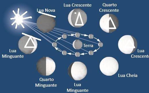 Lua impactos