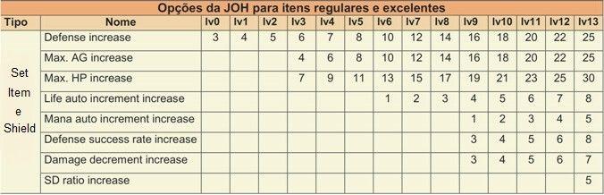 [Imagem: JoH_Armaduras_e_Escudos.jpg?1529424550]