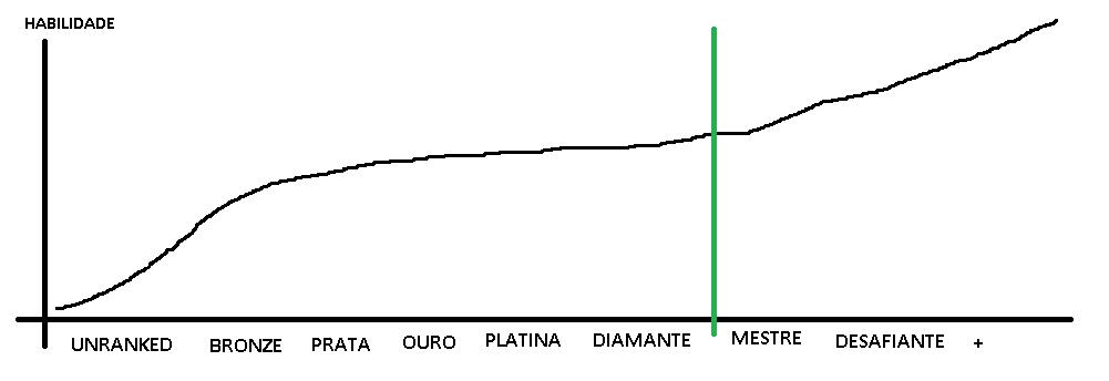 Gráfico hipotético, mas com barra divisória.