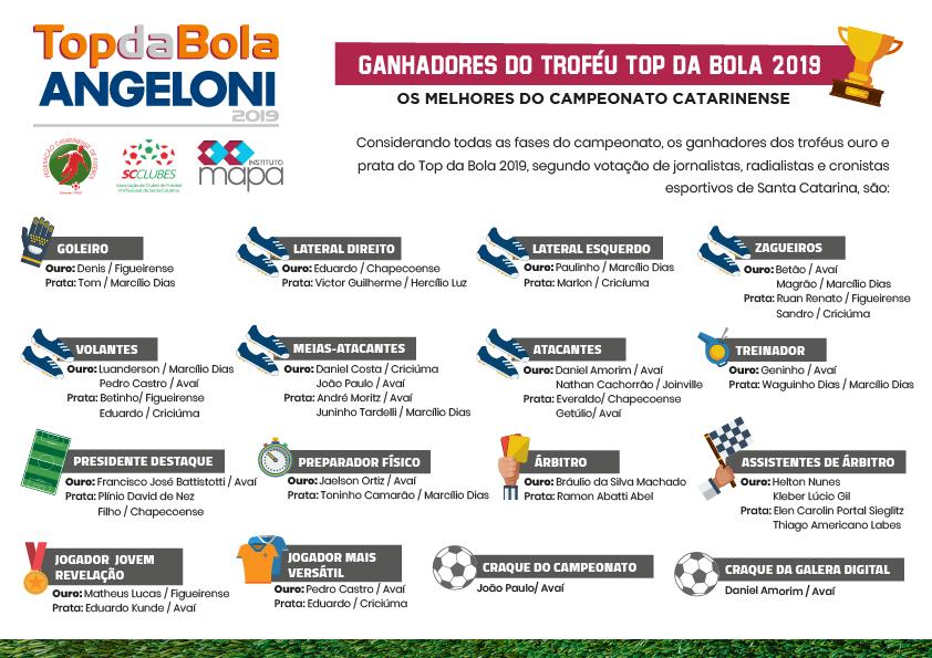 Topdabola 2019 final