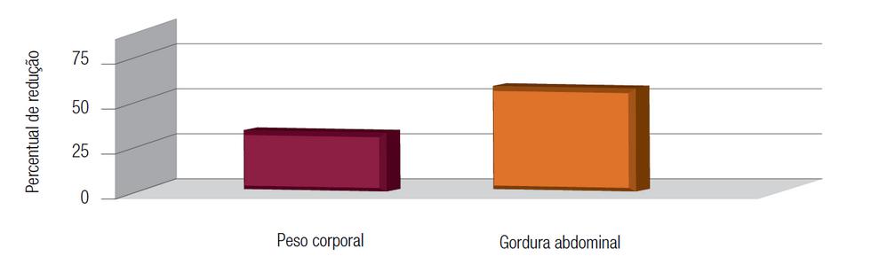 Gráfico Morosil